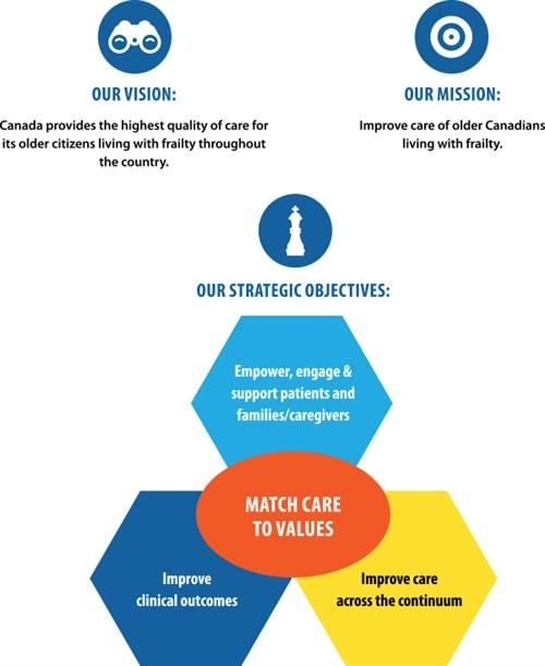 Vision Mission Strategic objectives