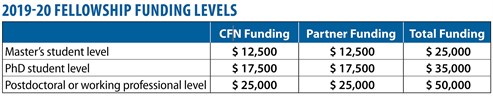 IFP Funding Table 2019